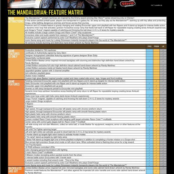The Mandalorian Feature Matrix by Stern Pinball